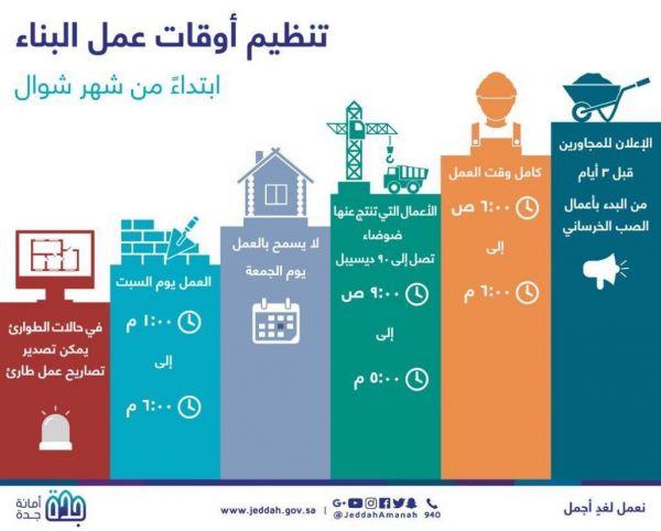 #أمانة_جدة: غدًا بدء العمل بتنظيم وقت أعمال البناء
