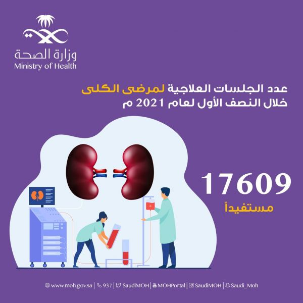 أكثر من 17 ألف جلسة غسيل كلوي بصحة حفر الباطن خلال النصف الأول لعام 2021