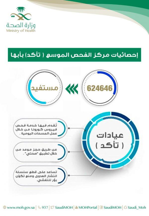 624646 مستفيدًا من خدمات مركز تأكّد في عسير