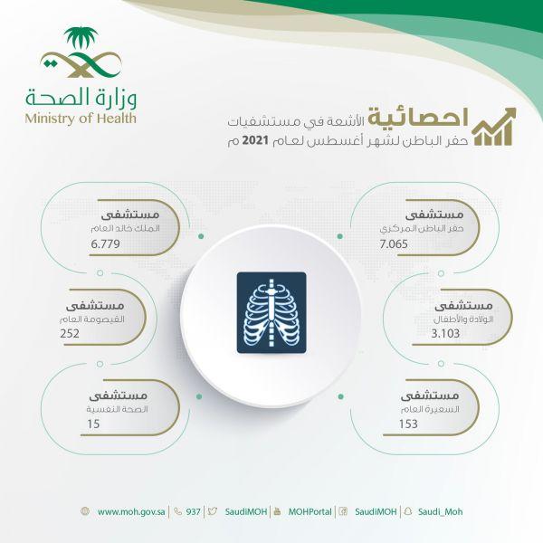 أكثر من 17 ألف مستفيد من خدمات أقسام الأشعة في مستشفيات صحة حفر الباطن