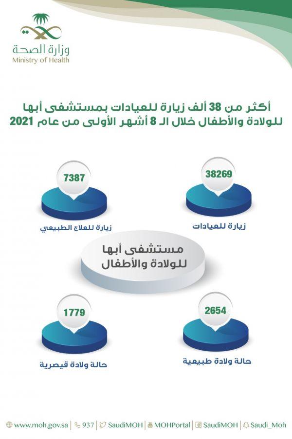 #صحة_عسير:أكثر من 38 ألف زيارة للعيادات الخارجية بولادة أبها خلال الـ8 أشهر الماضية