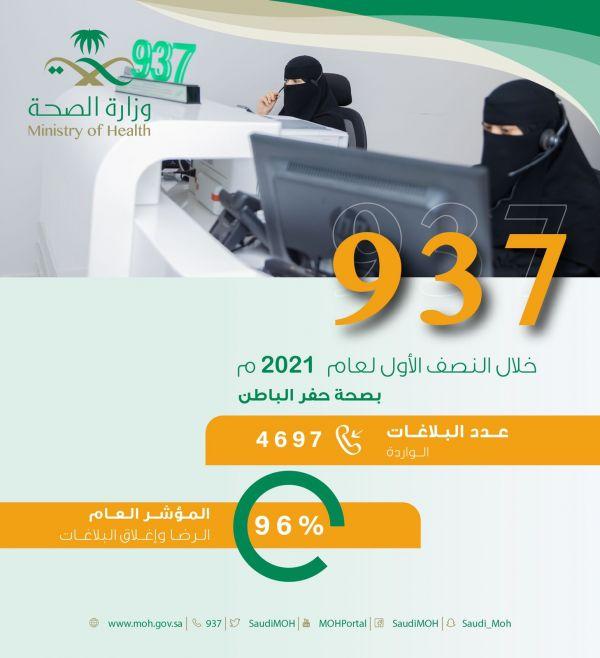 مركز 937 بحفر الباطن يتلقى 4697 بلاغاً بنسبة رضا 96% خلال النصف الأول من العام الحالي