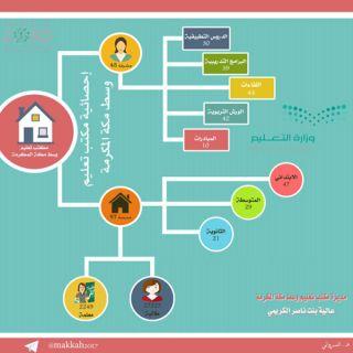منجزات تعليم وسط مكة تستهدف ٢٢٤٩ معلمة وتنفذ ١٦٥ برنامجًا
