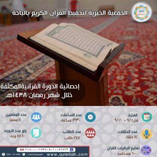 جمعية تحفيظ القرآت في الباحة تُقيم دورات قرآنية مُكثفة لأكثر من 847 دارساً