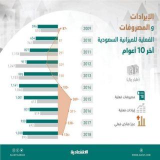 السعودية أنفقت 8.9 تريليون ريال في 10 أعوام ..وترقب لإعلان الموازنة اليوم الأثنين