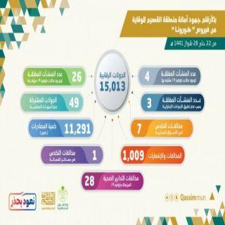 بلديات #أمانة_القصيم تغلق (33) منشأة وتنفذ (15) ألف جولة رقابية وتصادر (11) طن من الأطعمة