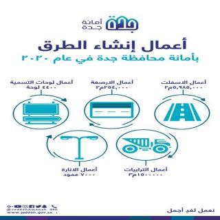 #أمانة_جدة تواصل تنفيذ أعمال الطرق بطول 190 كيلومتر  خلال 2020م
