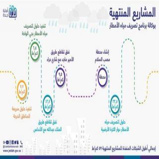 #أمانة_جدة تنجز 6 مشروعات لتصريف مياه الأمطار خلال 2020
