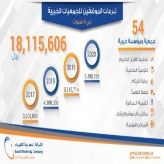 موظفو #الكهرباء يدعمون الجمعيات الخيرية بأكثر من 18 مليون ريال