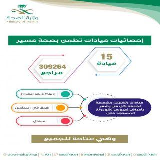 أكثر من 309 الآف مستفيد من خدمات عيادات (تطمن) في صحة عسير