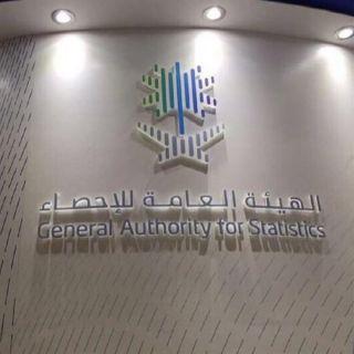 الهيئة العامة للإحصاء السعودية تُعلن إنخفاض مُعدل البطالة إلى 11.7% خلال الربع الأول من عام 2021.